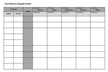 German Verbs: Review Activities