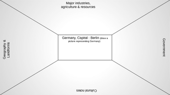 Germany- Geographic overview with a graphic organizer for students to take notes
