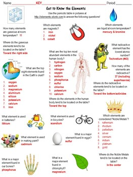 Get to know the elements a periodic table in pictures scavenger hunt urtaz Images