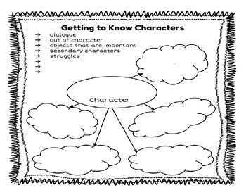 Getting to Know Characters Graphic Organizer