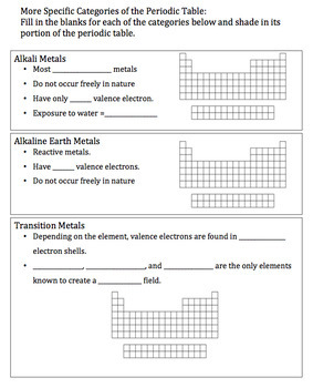 Getting to Know the Periodic Table Worksheet