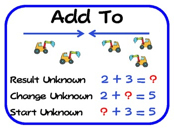 Getting to the Core: Common Situations for Addition & Subtraction (Posters)