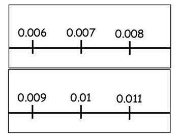 Giant Decimal Number Line