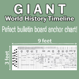Giant Entire World History Timeline/Anchor Chart