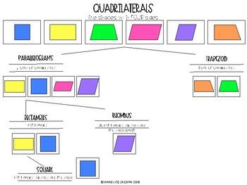 Giant Quadrilaterals {Floor Puzzle}