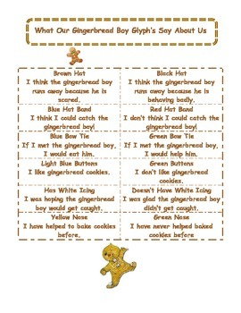 Gingerbread Glyph Activity
