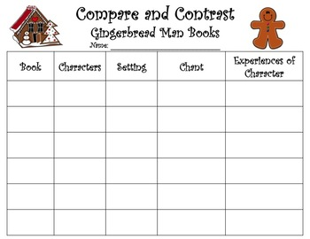 Gingerbread Man Compare and Contrast Adventures of Characters in Books