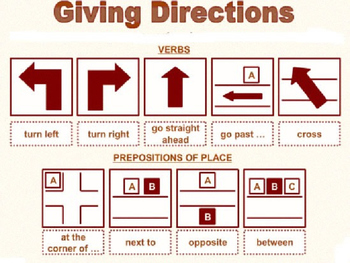 Giving Directions - English Lesson Elementary Level - Presentation