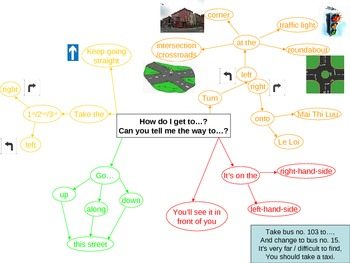Giving Directions Mind Map