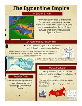 Global History Regents Review Infographics