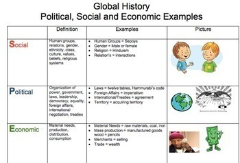 Global History Regents Review: Successful Test Taking Strategies (MC and Essays)