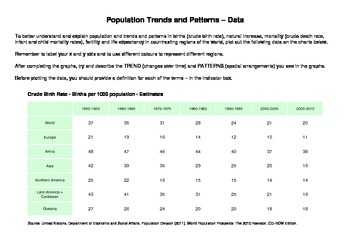 Global Population Trends and Patterns - Plotting & Analyzing Data