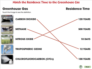 Global Warming CAUSES: Greenhouse Gases: Synthetic Gases - NOTEBOOK Gr. 5-8