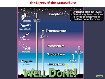 Global Warming CAUSES: The Layers of the Atmosphere - NOTEBOOK Gr. 5-8