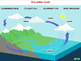 Global Warming CAUSES: The Water Cycle - PC Gr. 5-8