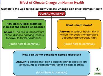 Global Warming: Effect of Climate Change on Human Health - MAC Gr. 5-8