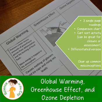 Global Warming, Greenhouse Effect, and Ozone Depletion