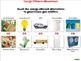 Global Warming REDUCTION: Energy Efficient Alternatives -