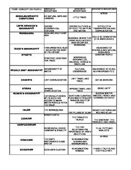 Global Word Association Chart