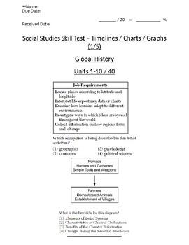 Global History - 9th Grade - Skills Quiz - Using Charts/Graphs/Timelines (1/5)