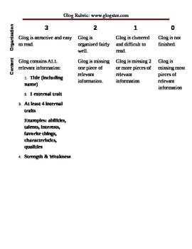 Glog Rubric- Healthy Body & Self Image
