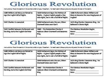 Glorious Revolution Timeline for Interactive Notebooks