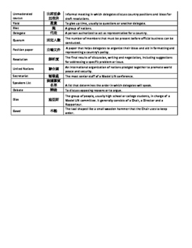 Glossary of Model United Nations Terms in English (with Chinese translations)