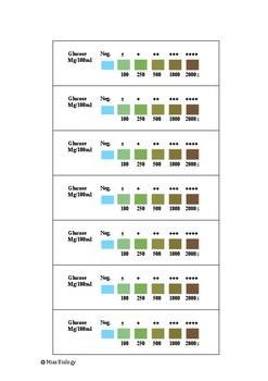 Glucose Colour Chart