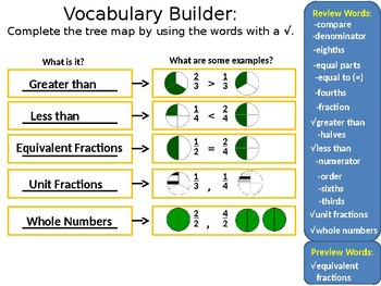 Go Math Chapter 9 Introduction Compare Fractions PowerPoint Grade 3