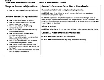 Go Math Chapter 9 Unit Plan