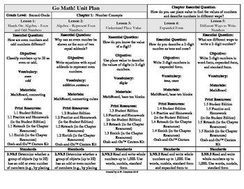 Go Math! 2nd Grade Chapter 1 Unit Plan - Number Concepts