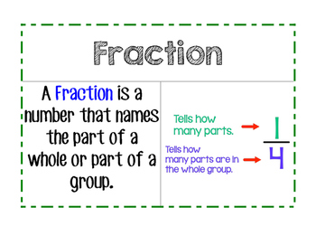 Go Math Word Wall - Fractions