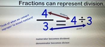 GoMath Dividing Fractions Smart Notebook Lesson