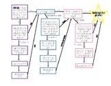 Goal Setter Flow Chart