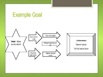 Goal Setting Project....  Planning Ahead!