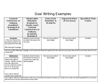 Goal Writing Acronym and Template