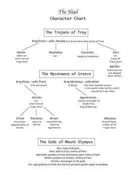 Goddess of Yesterday: The Iliad Character Chart