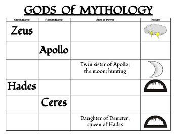 Gods of Greek and Roman Mythology