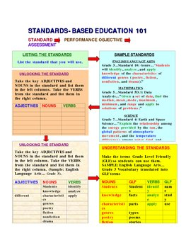 Going From Standards to Performance Objectives to Assessments