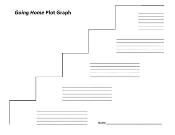 Going Home Plot Graph - Nicholasa Mohr