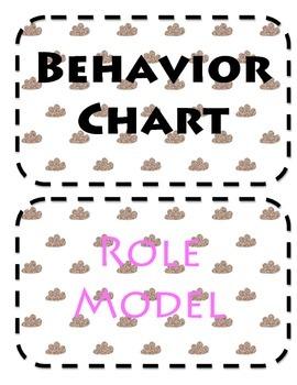 Gold Cloud Behavior Chart