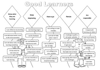 Good Learner Self Assessment and Targets