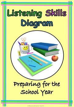 Good Listening Diagram Back to School or End of Year Fun, Printable Worksheet