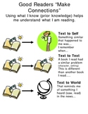 """Good Readers """"Make Connections"""" Poster"""