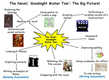 English Essay Sample Goodnight Mister Tom  Week Unit   Lessons Ppt Resources Homework Computer Science Essay also English Essay Papers Goodnight Mister Tom  Week Unit   Lessons Ppt Resources  Essays For High School Students To Read