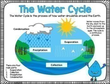 Google Classroom Activities WATER CYCLE