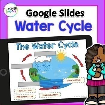 Google Classroom Science | WATER CYCLE ACTIVITIES