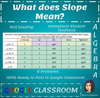 Google Classroom - What Does Slope Mean?