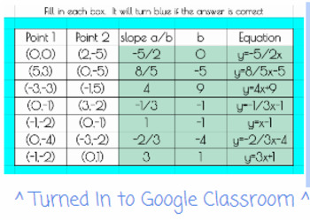 Google Classroom - Writing Equations in slope intercept form from 2 points