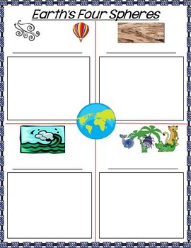 Earth as a System Interactive Notebook Google Drive Activities